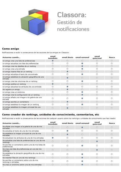 Pantalla de configuración de notificaciones en Classora