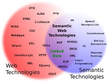 Intersección entre tecnologías web y tecnologías semánticas