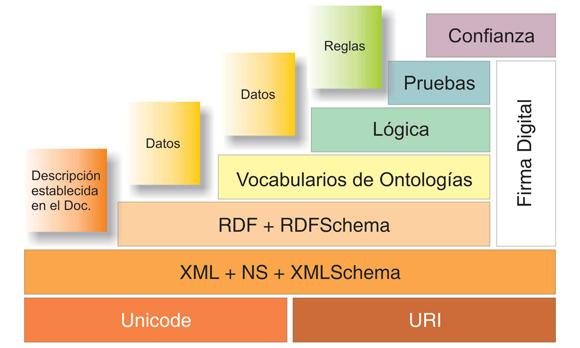 Pirámide de niveles en Web Semántica