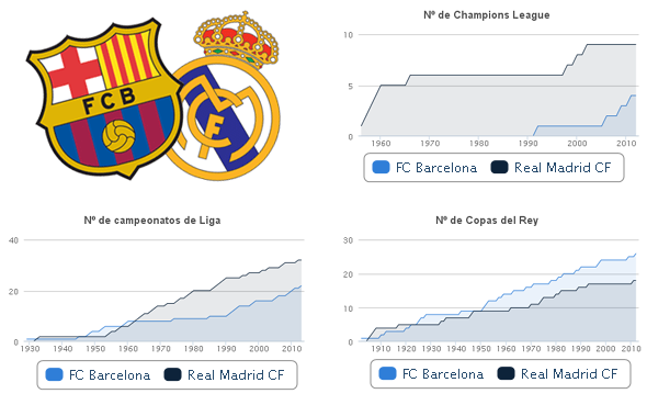 Análisis Real Madrid - FC Barcelona a lo largo de la historia