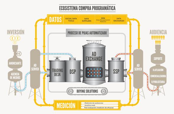 Ecosistema publicidad programática