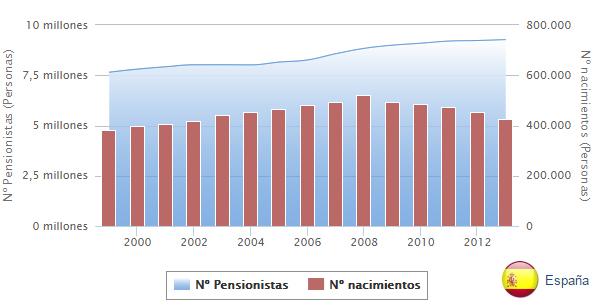 Evolución del nº de nacimientos y de pensionistas en España